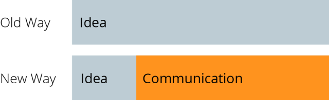 idea communication diagram