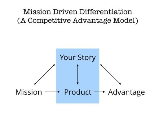 Mission Driven Differentiation (A Competitive Advantage Model)