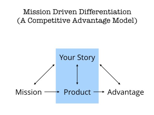 Mission Driven Differentiation (A Competitive Advantage Model)